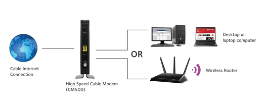 modem router connection diagram on cable modem to router diagram