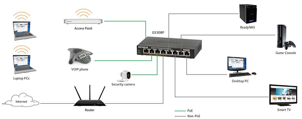 Switch Ethernet Switching car block wiring diagram