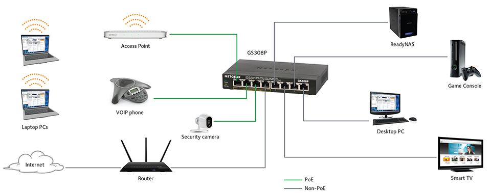 home network ethernet switch