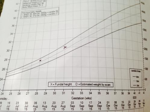 Understanding 50th Centile Growth Chart - Netmums Chat
