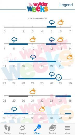 growth spurt chart - Denmarimpulsar