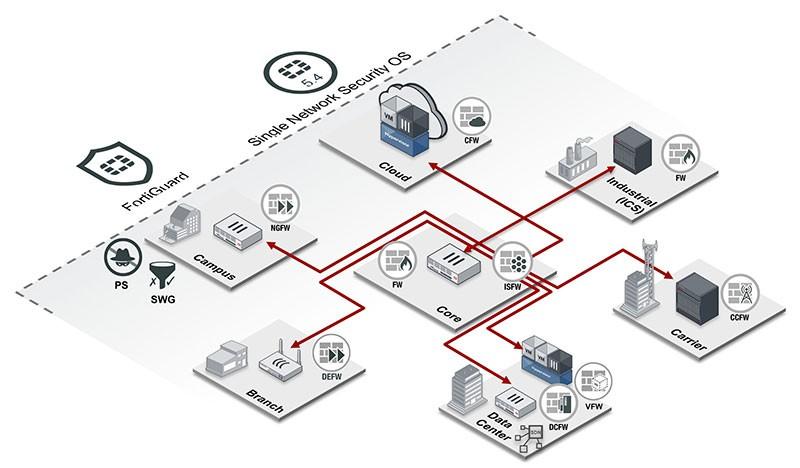 wireless phone network diagram