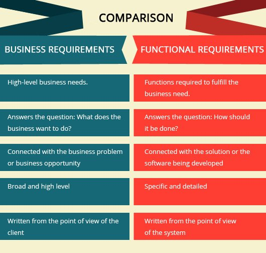 Difference Between Functional and Business Requirements