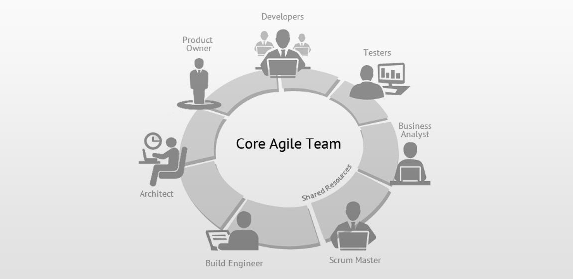 Business Analysis Distribute Agile Development