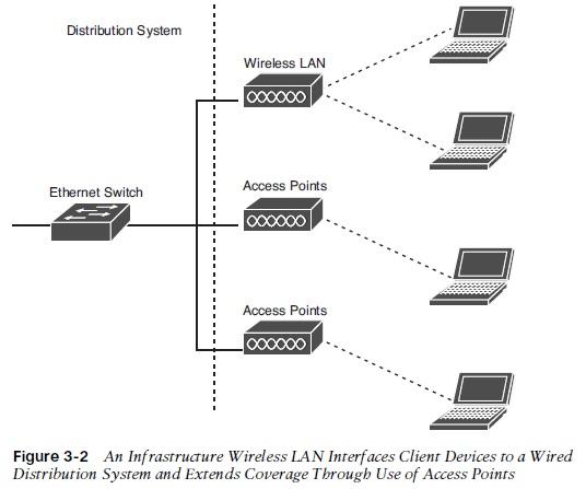 Wireless Lan Diagram Wiring Diagram