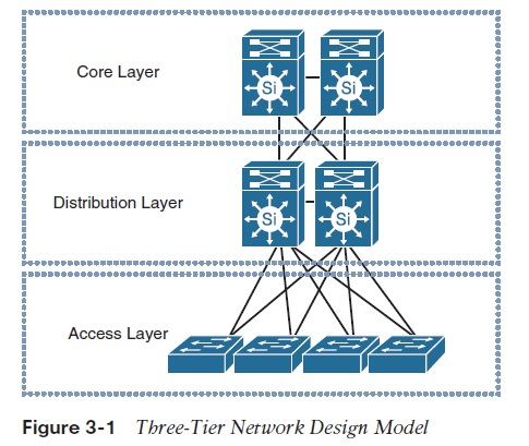 Campus Network Design Models IT Infrastructure Advice, Discussion