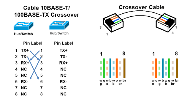 cross over wire diagram