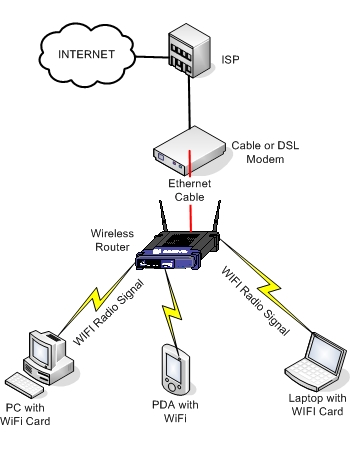 Wireless Home Network Diagram Computer Setup Wiring Diagram