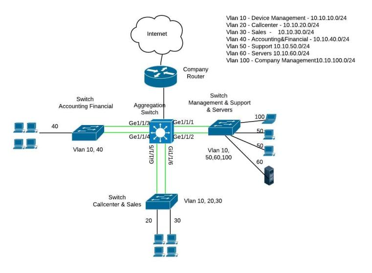 Cisco Switch Diagram car block wiring diagram