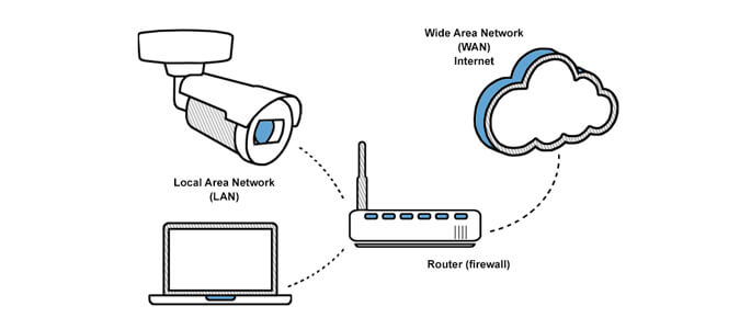 Port Forwarding Step By Step Guide Network Webcams Network Webcams