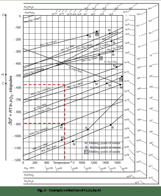chromium oxide phase diagram