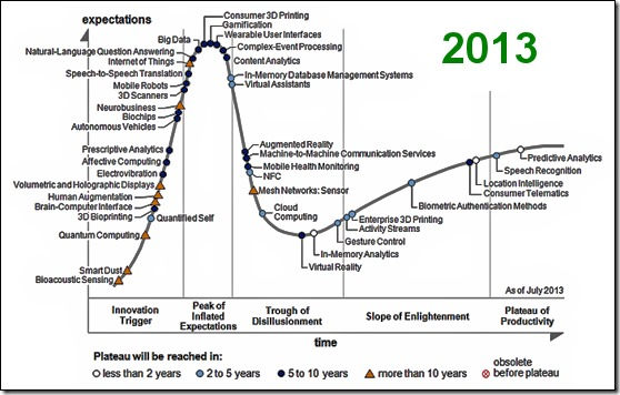 Gartner's 2013 Hype Cycle for Emerging Technologies
