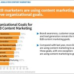 In B2B marketing, content is king
