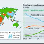 Chrome ready for the post-PC era