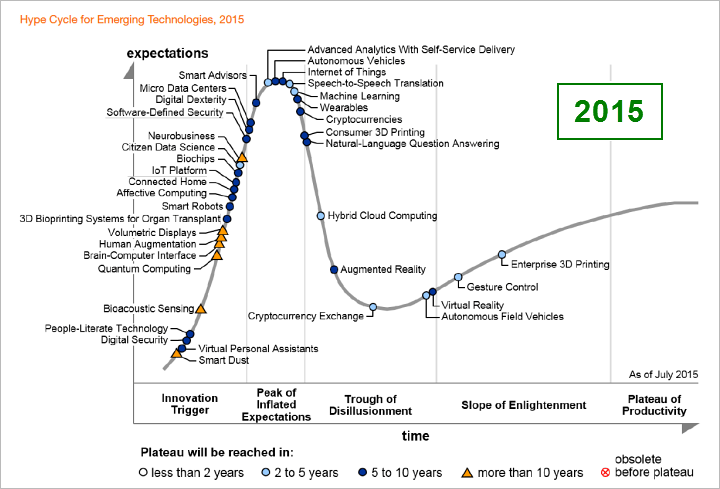 Hype Cycle for Emerging Technologies 2015