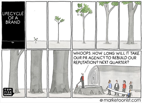 Lifecycle of a brand