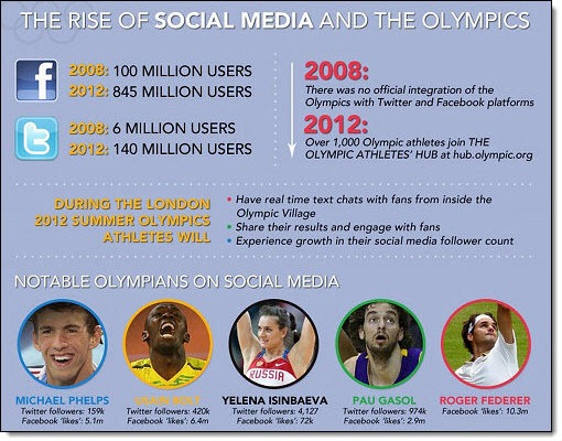 socialmediaolympicsinfog