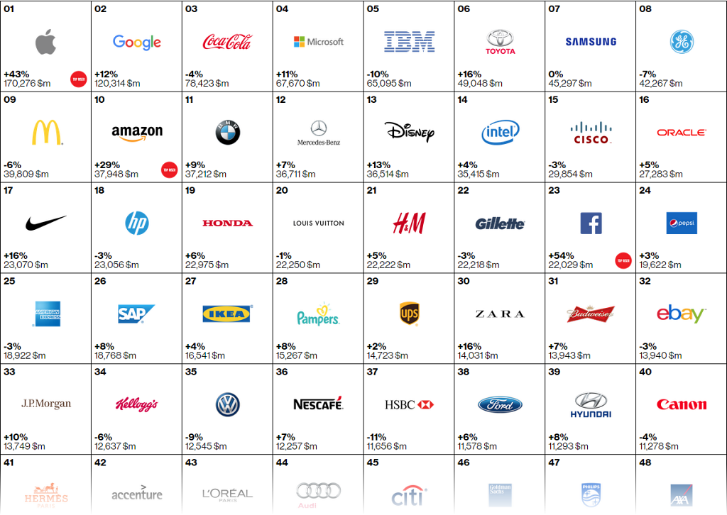 Interbrand Top 100 Global Brands 2015