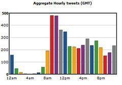 tweetstats2