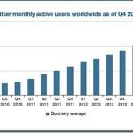 Twitter eight years on