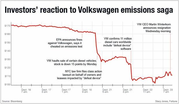 VW share price Sept 16- Sept 23, 2015
