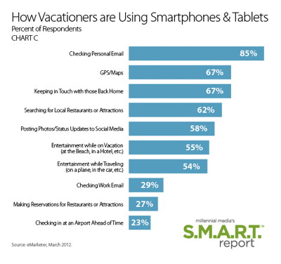Mobile Advertising Trends for the Travel Industry  Hospitality Trends