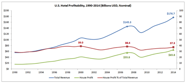 total revenue graph