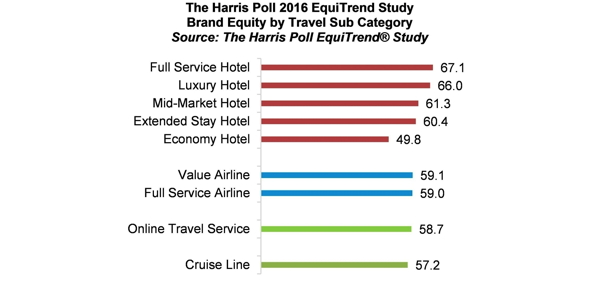 Harris Poll Names Travel Brands Of The Year  Hospitality Trends