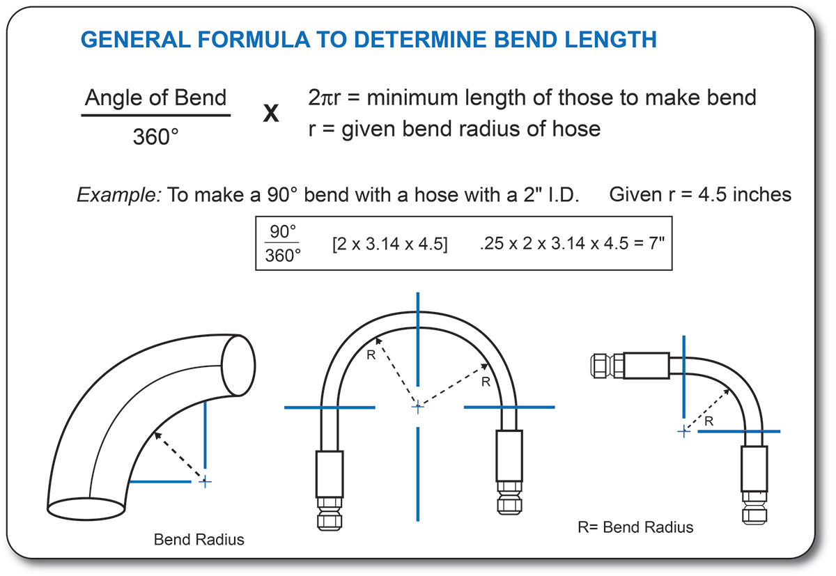 Formula For Bending Pipe moreover Tube And Pipe Basics How To Achieve The Perfect Bend furthermore Pipe Bend Radius Formula as well Bending Basics The Hows And Whys Of Springback And Springforward as well Outdoor Wiring Without Conduit. on conduit bending basics