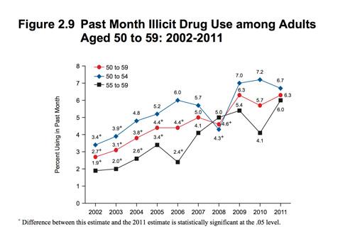 Addiction Prevention for Seniors - A Guide for Elderly Substance Abuse