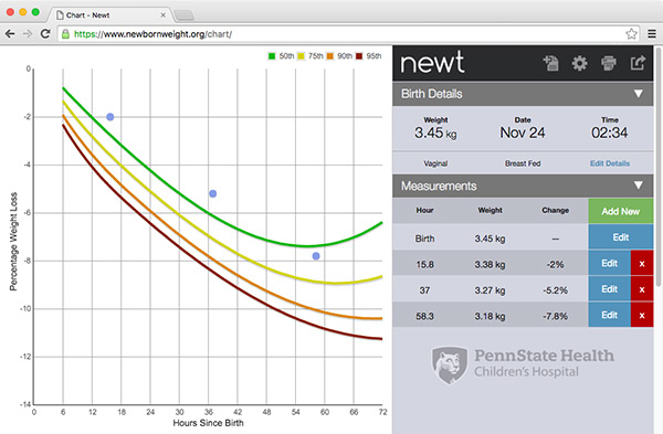 Newt - Newborn Weight Loss Tool