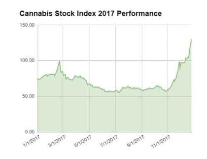 questionable \u2013 New Cannabis Ventures