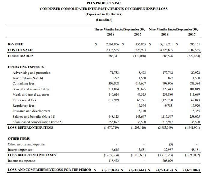 Plus \u2013 Company Financials \u2013 Balance Sheet \u2013 Cash Flow \u2013 Income