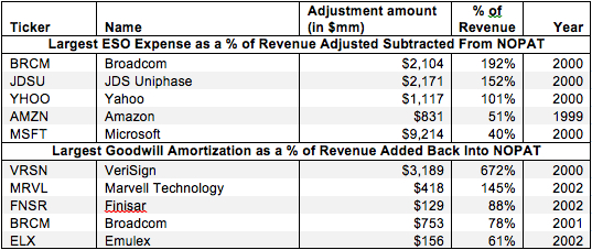 Employee Stock Option Costs and Goodwill Amortization - NOPAT