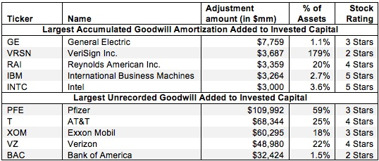 Accumulated Goodwill Amortization and Unrecorded Goodwill - NOPAT - amorzation