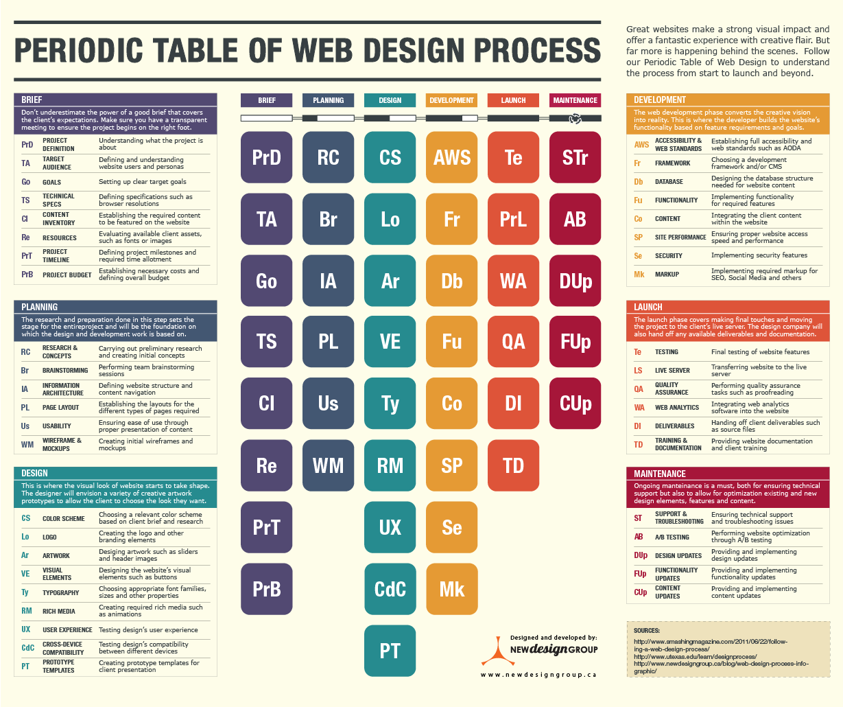 Table chart design - Download Periodic Table Of Web Design Process