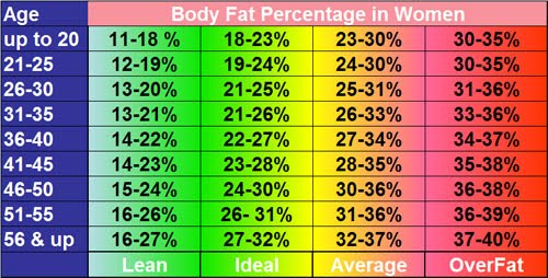 Charts of Body Fat Percentage by Gender and Age New Health Advisor