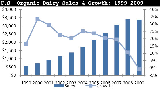 US Total Food Sales, Natural  Organic Food Sales NBJ Data Chart