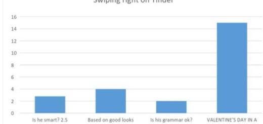 V-day graphs_New_Love_Times