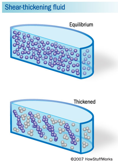 Liquid filled body armour relies on shear thivckening fluids - liquid particles