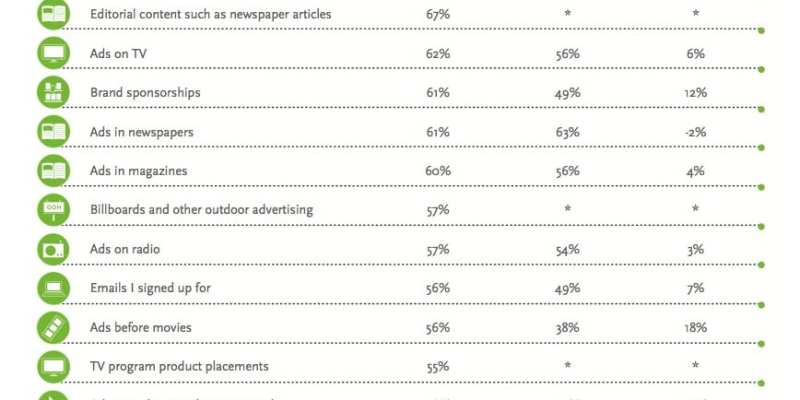 Branded websites trusted more by consumers