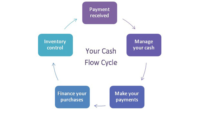Basic cash flow management techniques for SMEs - NewsDay Zimbabwe