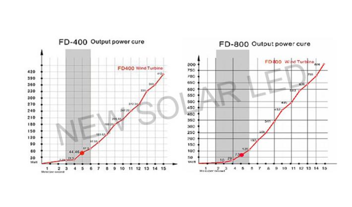 control disconnect control solar dual control solar and wind