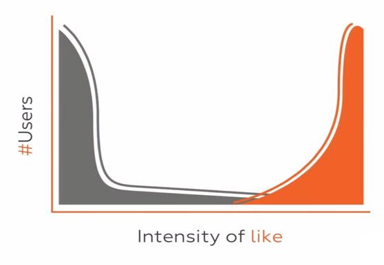 Like vs Love graph