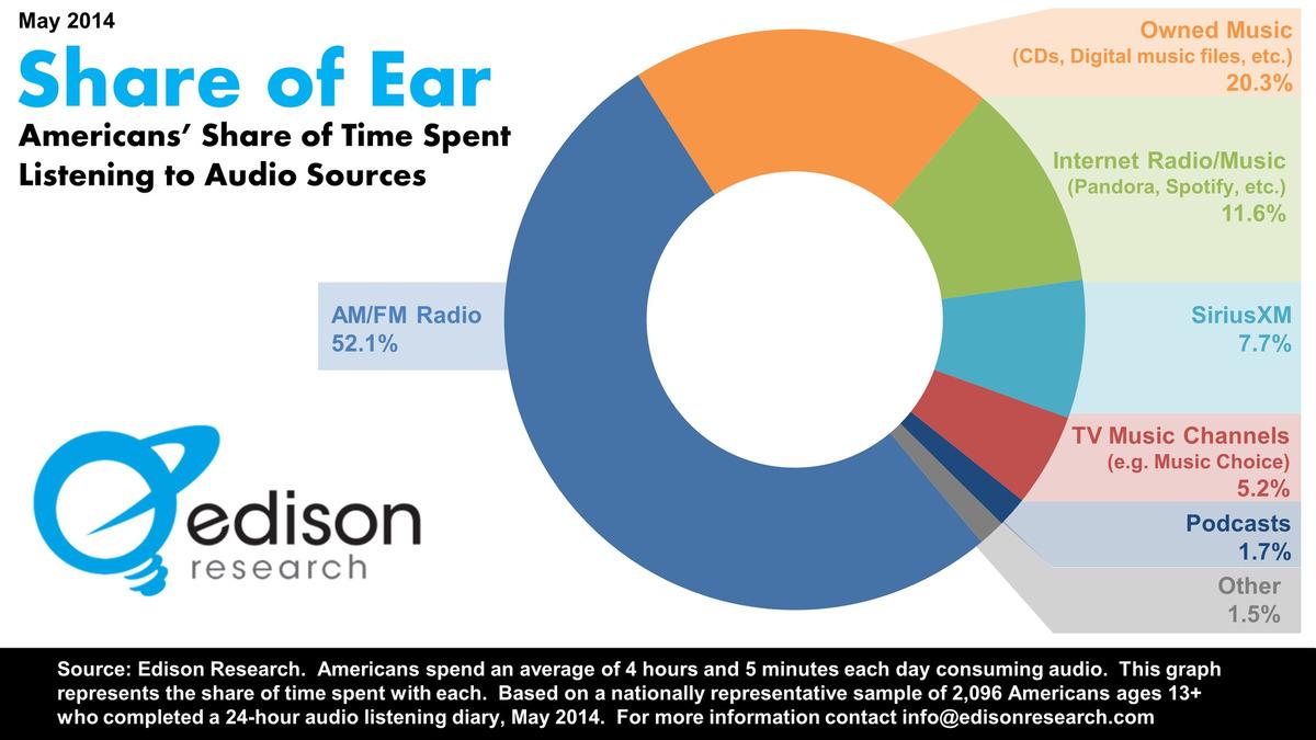 Share-of-Ear
