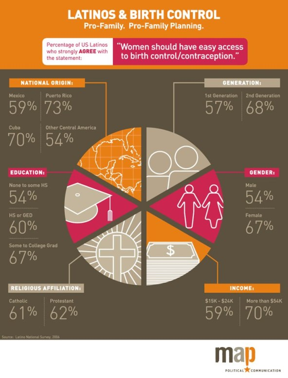 MAP Latino birth contriol infograhphic