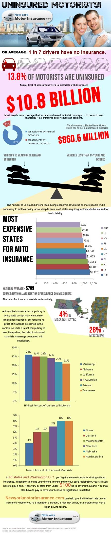Uninsured Motorists Identification Directory