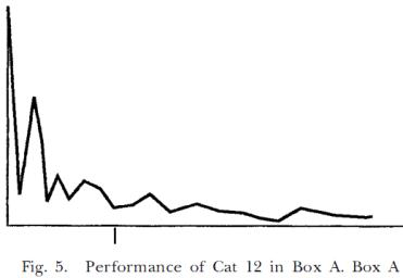 Ejecución en la Caja-problema de Throndike