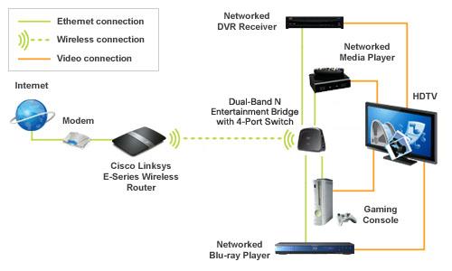 Wireless Bridge \u2013 NextGen Digital Home