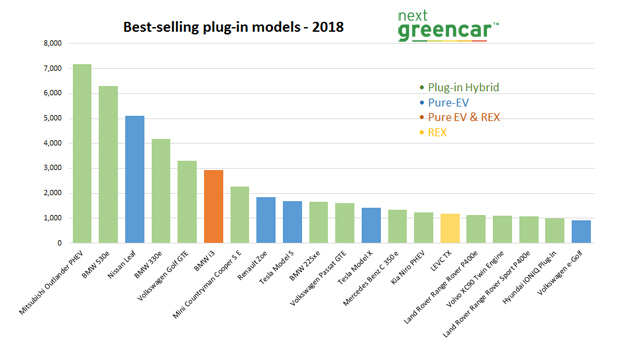 Electric vehicle market statistics 2018 - How many electric cars in UK ?